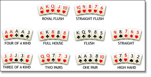 Regels poker texas hold em